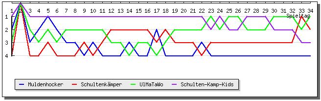 Platzierungsverlauf Teams in der Saison 2015 / 2016